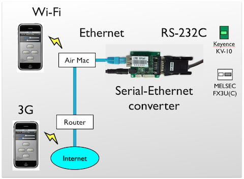 Serial_ethernet_diagram